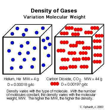 density of gases