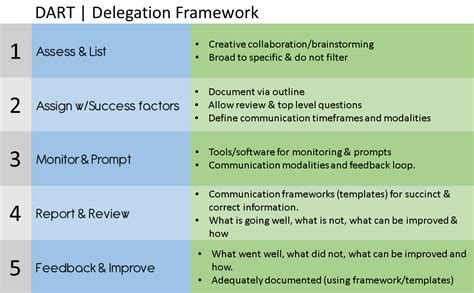 Task Delegation Template mastering the and science of delegation