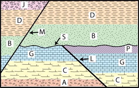 cross section geology definition blog archives ms messer s accelerated environmental