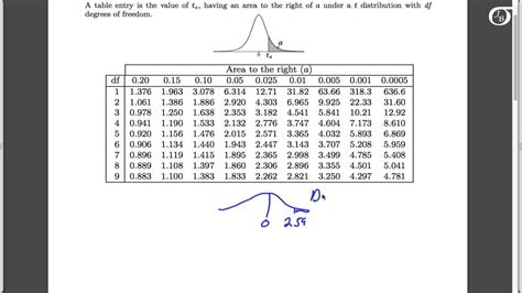 using the t table to find the p value in one sle t