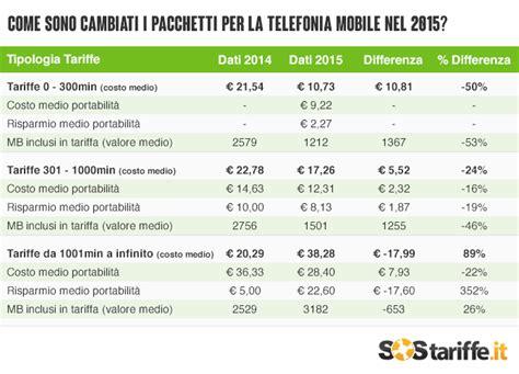offerte rete mobile tecnica prezzi telefonia mobile prezzi