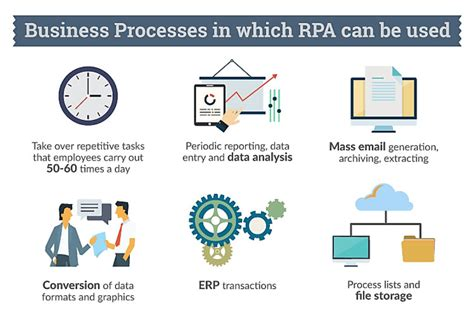 Robotic Process Automation And The Death Of Data Entry Process Street Checklist Workflow Robotic Process Automation Assessment Template