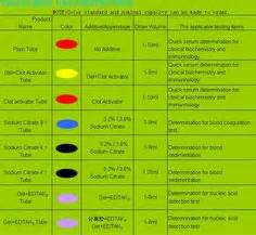 phlebotomy colors blood sle colors biochemistry ward charts