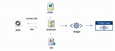 javascript layout control chapter 5 creating web widget with html css and