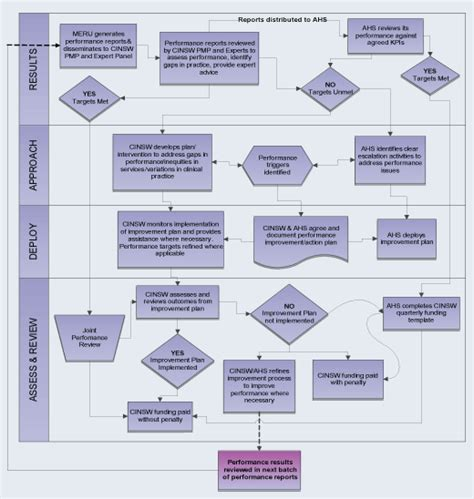 performance appraisal process flowchart 3 best images of performance management flowchart