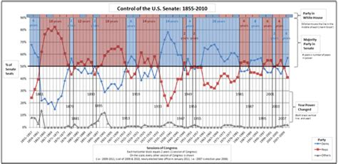 house and senate control political power in the united states over time wikipedia