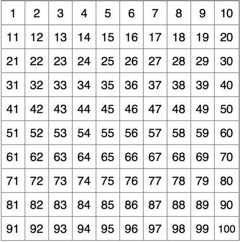 indonesian numbers 1 100 printable hundreds chart with grid download foto gambar