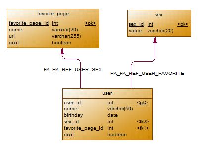 tutorial php database tutorial form loaded by a query and foreign key
