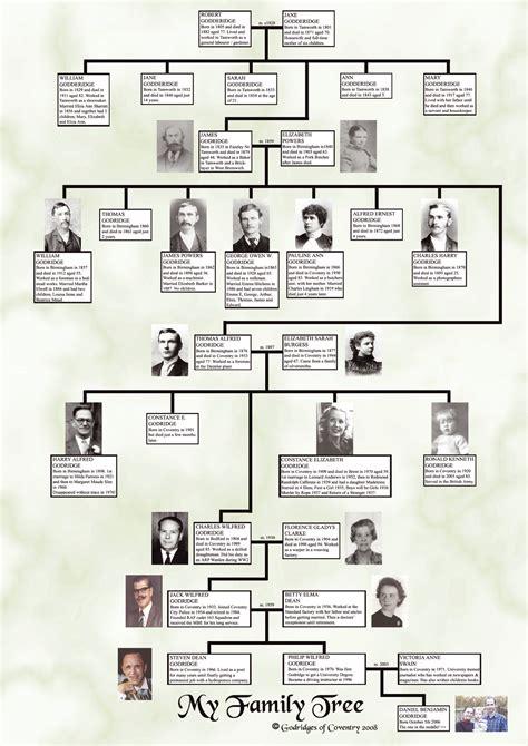 Printable Family Tree Uk | hfsbmfre printable blank family tree
