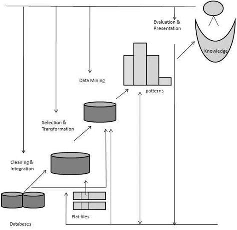 data mining process diagram data mining guide