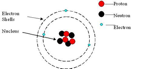 bohr diagram of lithium lithium bohr