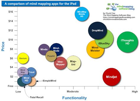 a comparison of mind mapping apps for the a comparison of mind mapping apps for the mind