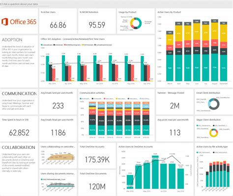 Announcing The Preview Of The Office 365 Adoption Content Pack In Power Bi Microsoft 365 Blog Adoption Portfolio Templates