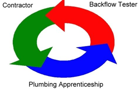 Pacon Plumbing School by Pacon Plumbing School Apprenticeship Testing And