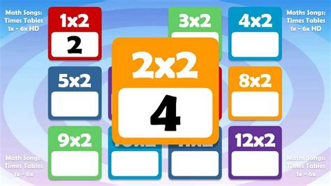 time table 2 song 2 times table math song count up by 2s youtube