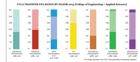 Gpa For Mba For Cs Major transfer gpas for engineering majors at ucla ca college