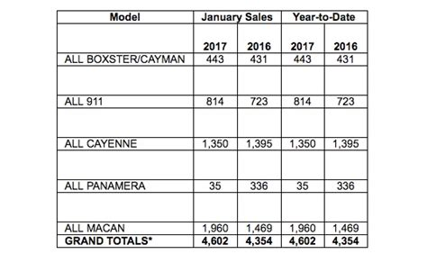 Porsche Sales By Model by Porsche Cars North America Sales By Model January 2017