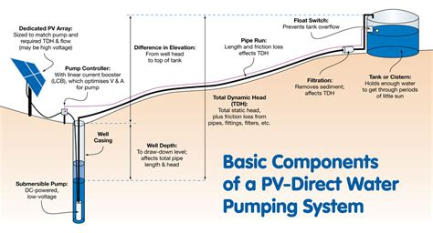 pv direct water pumping home power magazine