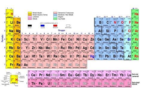 tavolo periodica sys tech italia tavola periodica degli elementi