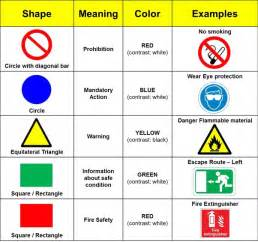 Types Meaning by What Are The Different Shapes And Colors Used For Safety