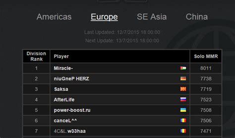 Mmr 8k Dota2 miracle also hits the 8k mmr legitimately dota2