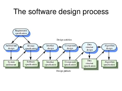 process designer software software engineering process