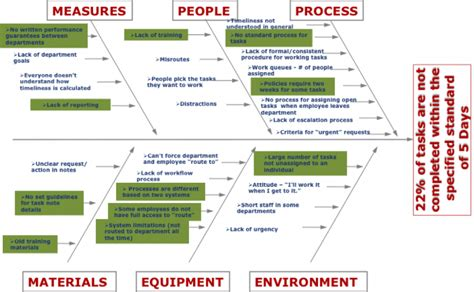 how to use a cause and effect diagram how a cause and effect diagram helped reduce defects by 19