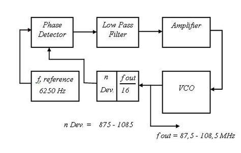 phase locked loop block diagram with explanation block diagram phase locked loop pll