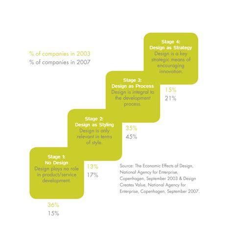 design management ladder towards a new model for innovation design inside an