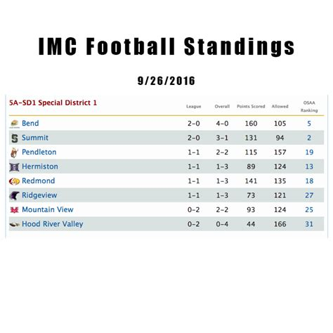 Football Standings Imc Football Standings Central Oregon Athlete