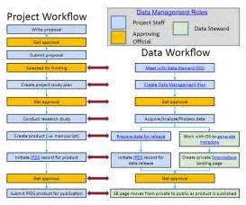 Information Management Plan Template by Usgs Data Management Data Management Plans