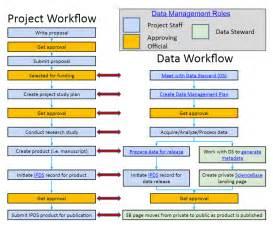 data quality strategy template usgs data management data management plans