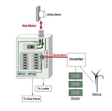 typical kitchen wiring diagram efcaviation