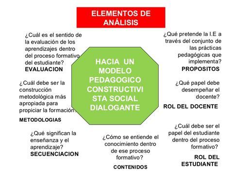 Modelo Curricular Social Modelo Pedagogico Constructivista Social Dialogante