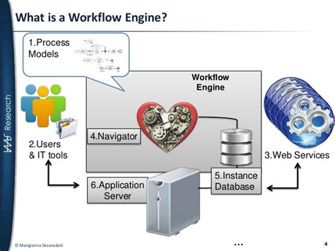 workflow engines workflow engine 28 images liferay workflow engine best