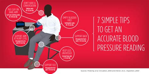the one graphic you need for an accurate blood pressure