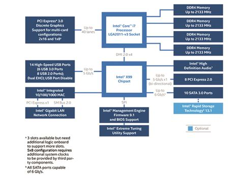 Intel Pch Datasheet - intel 174 x99 chipset block diagram