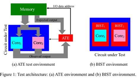 test pattern generation for bist ppt learning plus pattern generation for logic bist