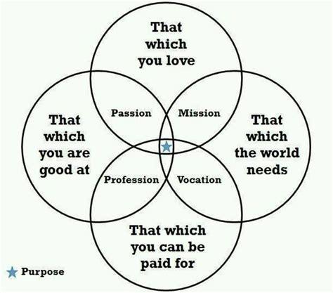 ticker diagram definition finding your s purpose zen wellness