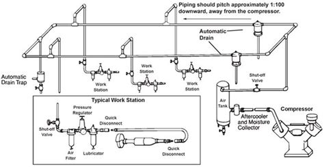 airline piping shop ideas air compressor