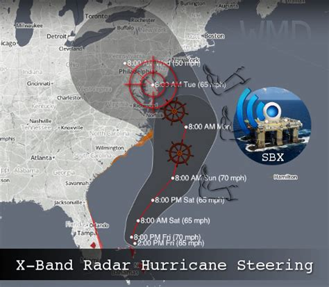 obama's october surprise – creating and steering hurricane