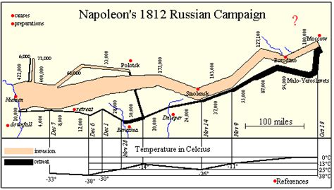 minard map of napoleons march on moscow handouts 6x9 25 pack books previous home page items comp 5260 visual rhetoric and