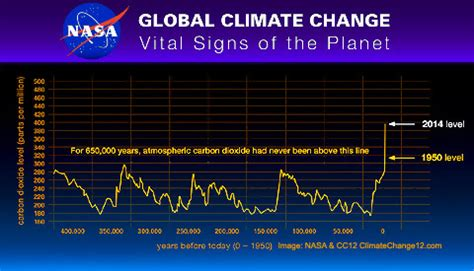 * climate change 12 * important climate news, views