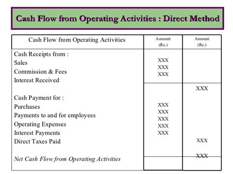 format of cash flow statement under direct method cash flow statement under direct and indirect method