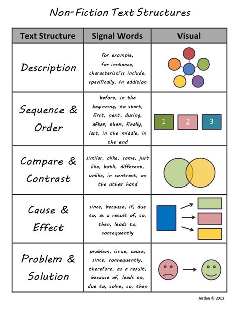 work pattern types non fiction text structures different types of texts