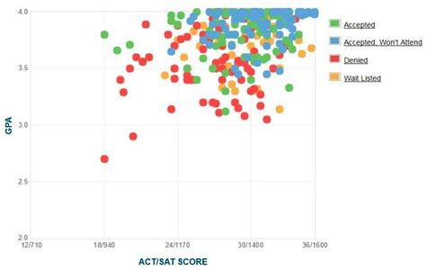 Wisconsin Mba Average Gpa by Whitman College Gpa Sat Scores And Act Scores
