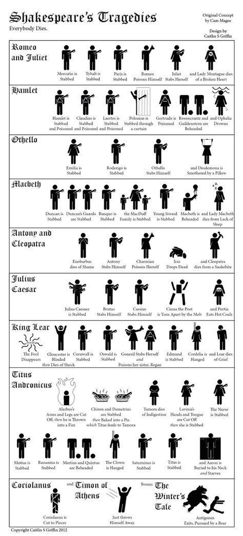 Shakespeare S Tragic In Macbeth by The Ides Of March A Tragic Shakespeare Infographic Education Insights