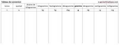 tableau de conversion litre et gramme