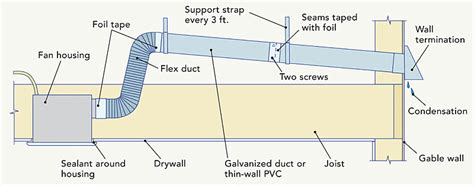 insulation around bathroom heater fan bathroom fan soffit vent my web value