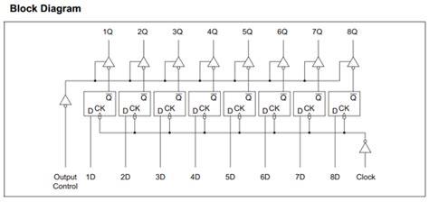 74ls374 Transparent Latches 74ls374 datasheet 74ls374 pdf schematic pinouts circuit renesas electronics